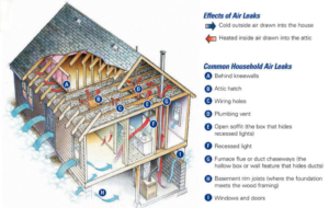 Air Conditioning Maintenance San Antonio